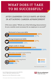 kick your professional development goals into high gear global cent of cfos polled cited the motivation to learn as the number one attribute for success more even than strong interpersonal skills adaptability and