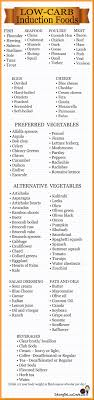 Low Carb Induction Friendly Foods Chart