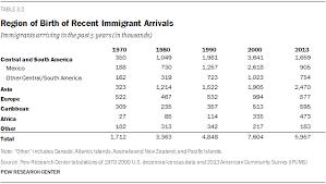 Modern Immigration Wave Brings 59 Million To U S Pew