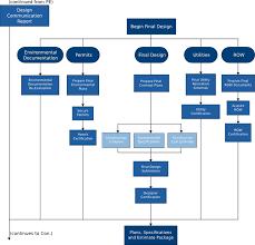 Final Design Flow Chart