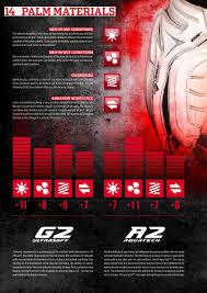 Reusch Goalie Pants Size Chart Reusch Goalkeeper Glove Size Chart Bedowntowndaytona Com