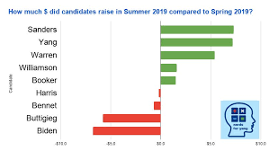 Dnc Chart Updates Nerds For Yang