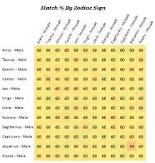 Dating Archives Zodiac Compatibility Test