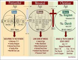 Dispensation Of Grace Chart Gods Plan The Patriarchal Age The Gospel Messenger