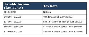 Us Expat Guide To Filing An Australian Tax Return