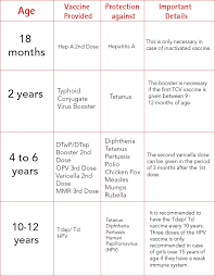 Immunization Age Chart A Comprehensive Age Wise Vaccination Schedule For Your Child