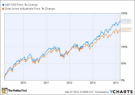 2009 Stock Market Chart 5 Years Since Stocks Crashed How Has The Bull Market Grown