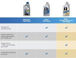 Mobil 1 Extended Performance High Mileage Motor Oil Mobil