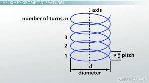 Helix Angle Definition Formula Calculation