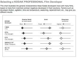 Kodak And Ilford Film Developer Characteristic Matrices