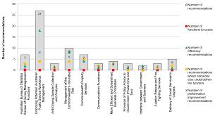 Efficiency Through Contestability Programme Australian