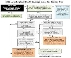 Health Care Tax Credit Chart Large Employer Health Coverage Excise Tax Creative Asset