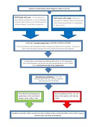 Sst Process Flow Chart 24 Paradigmatic Flow Chart Ks3
