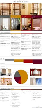 Types Of Window Blinds Advantages Disadvantages Of Window Blinds An Infographic