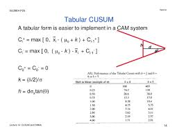 Lecture 14 Cusum And Ewma