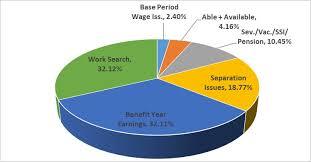 Vermont U S Department Of Labor