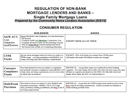 Nonbanks Face Increasing Regulations As Share Of Mortgage