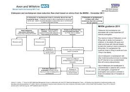 Switching Ssri Chart Citalopram Dose Reduction Flow Chart Based On Advice Nhs