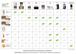 Coffee Beverage Chart Drinks Nektar Natura Beverage Hub