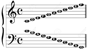 The Names Of The Notes For The Bass And Treble Clef Isolated
