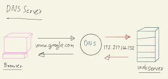 DNS Server คืออิหยั่งวะ