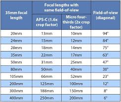 focal length and position