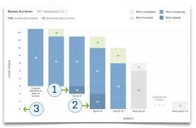 Release Burn Up Chart In Jira Atlassian Blog