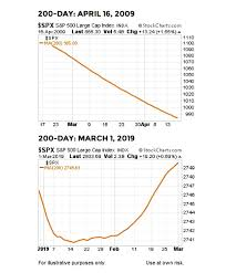 Bullish Percent Charts Stock Market Reversal Triggers Rare Point Figure Buy
