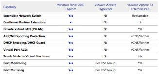 Windows Server 2012 Vs 2012 R2 Comparison Chart Comparison Of Windows Server 2012 Hyper V Versus Vsphere 5 1