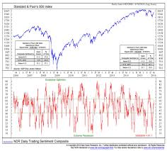 Market Sentiment Index Chart Stock Market Weekly Outlook Breadth Sentiment Improve