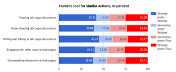 Satisfaction Survey Report Collaboration Flow Satisfaction Survey Report Fa Meta
