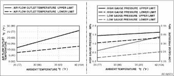 Subaru Crosstrek Service Manual Procedure Refrigerant