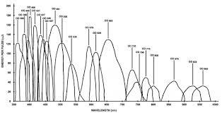 Laser Dye Chart Nitrogen Laser Horiba