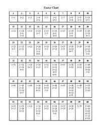 Greatest Common Factor Chart Printable 1 Through 100 Factor Chart Bedowntowndaytona Com