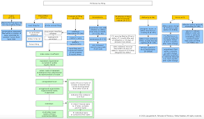 Ucc Article 2 Flow Chart Secured Transactions Flowcharts