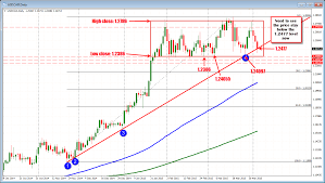 Forex Technical Analysis Usdcad Has A Lot Of Stuff On Its Plate