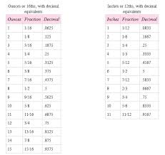 Inches To Tenths Of Feet Chart Converting Feet And Inches To Decimal Csdmultimediaservice Com