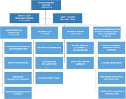 Flight Standards Directorate Easa