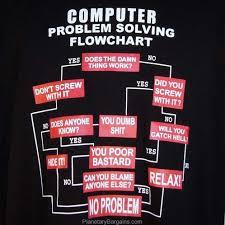 Funny Troubleshooting Chart Computer Problem Solving Flowchart Shirt Black Funny