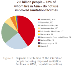 Sanitation Pie Chart Somehow It Seems Wrong To Use The