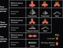 Physics And Chemistry Help Vsepr Theory Chart