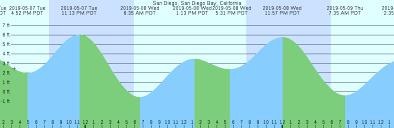 Tide Chart Carlsbad Ca Exact Carlsbad Ca Tide Chart 2019