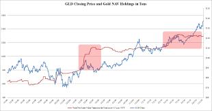 Gld Vs Gold Price Chart Business Insider