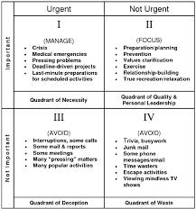 Covey Quadrant I Encountered This Few Years Ago And It