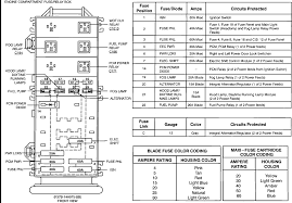 fuse box 94 ford ranger fuse wiring diagrams online