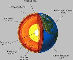 Земли Строение Земли
