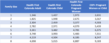 Health Coverage Resources Colorado Consumer Health Initiative