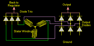 charging system basics 12v Dc Charging Car Alternator Diagram for an alternator to produce electrical current, there needs to be some excitation current flowing in the rotor windings since the rotor is spinning, 24 Volt Alternator Charging System