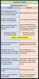 Church Of Christ Plan Of Salvation Chart Church Chart Church Age Is Different