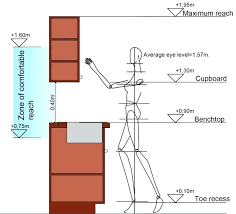 Standard Height For Kitchen Cabinets Custom Design Ideas